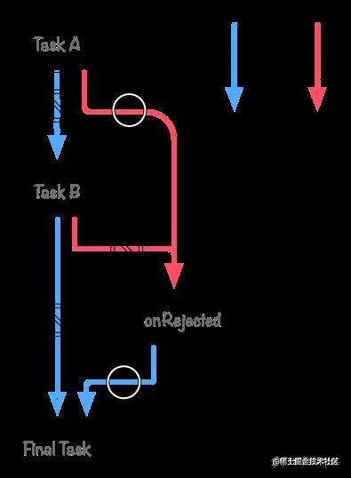 promise taska rejected flow