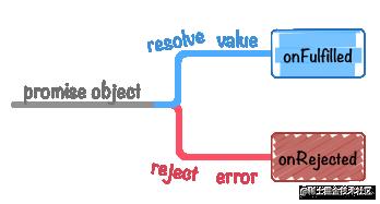 promise-resolve-flow