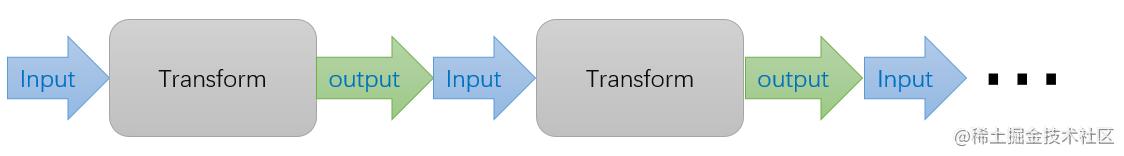 Transform处理过程