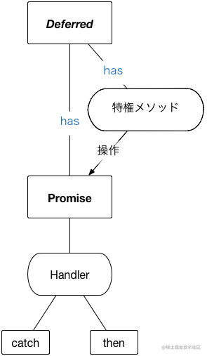 Deferred和Promise