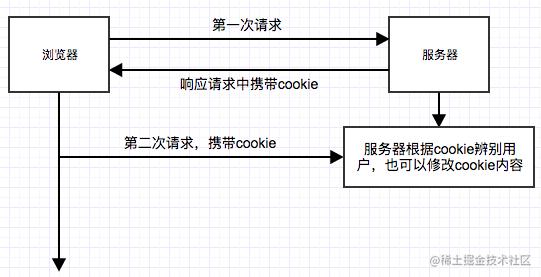 cookieSend