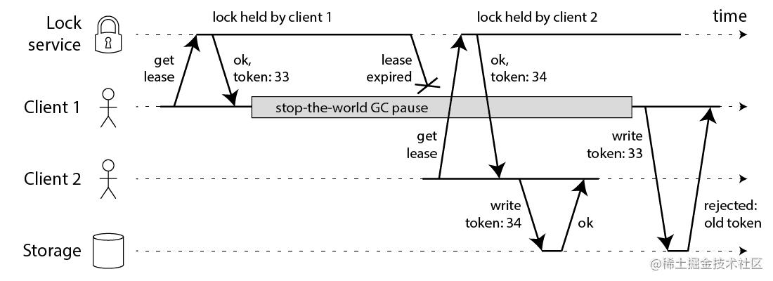 fencing-tokens