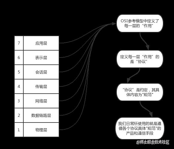 计算机网络体系结构分层