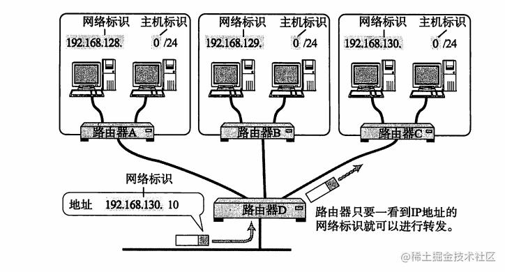 IP地址的网络标识
