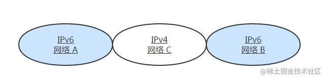 夹着 IPv4 网络的两个 IPv6 网络