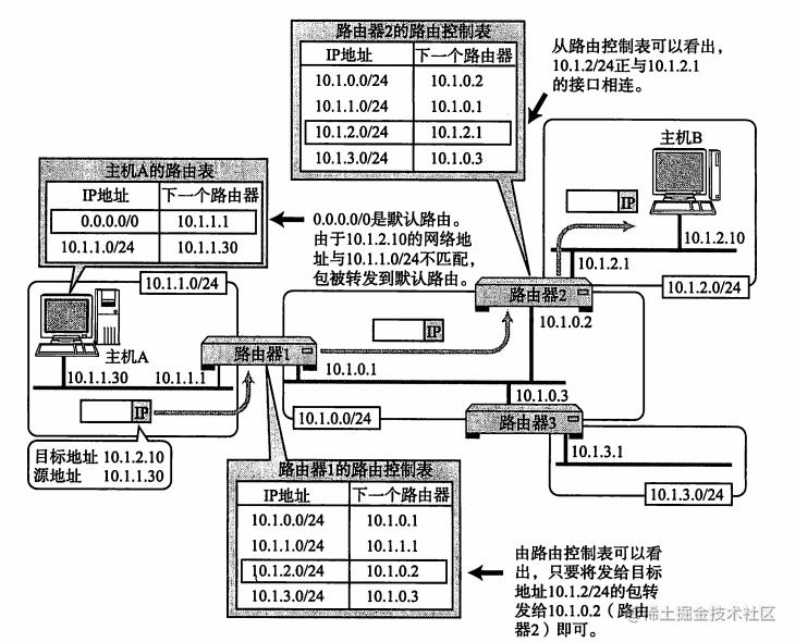 路由控制表与 IP 包发送