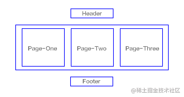 单页面应用结构视图