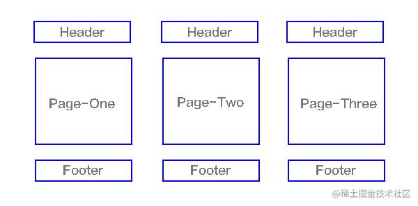 多页面应用结构视图