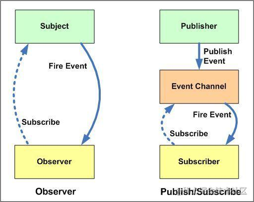 观察者模式 🆚 发布-订阅者模式