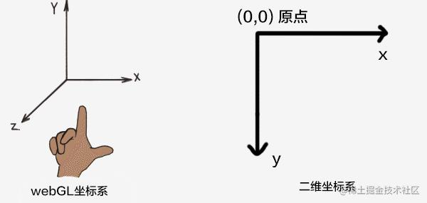 坐标系对比