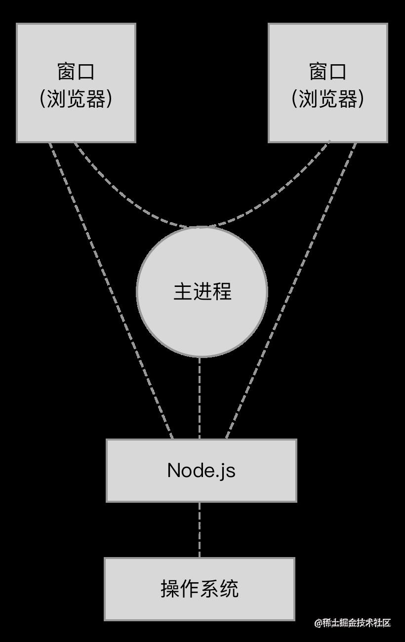 Electron 应用架构图