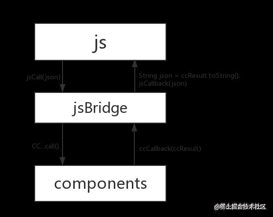 jsBridge调用流程