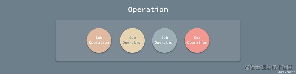 Atomic-Operation