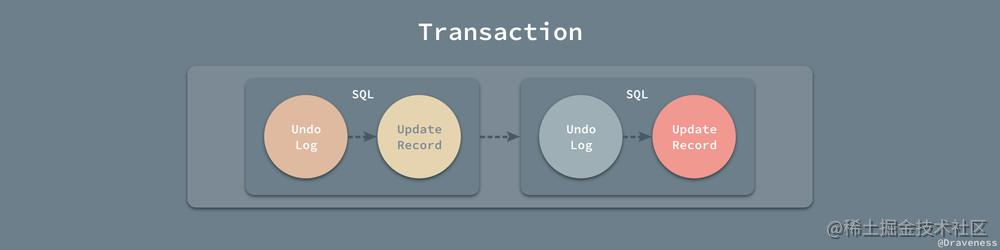 Transaction-Undo-Log
