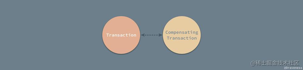 Compensating-Transaction