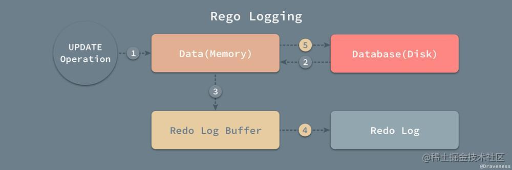 Redo-Logging
