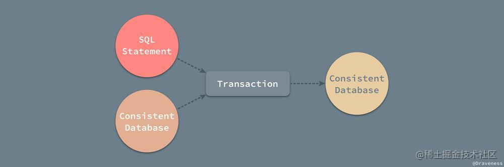Transaction-Consistency