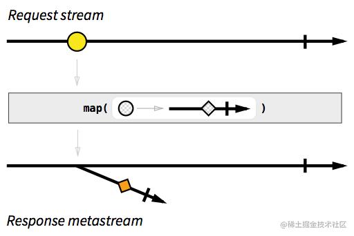 Response metastream