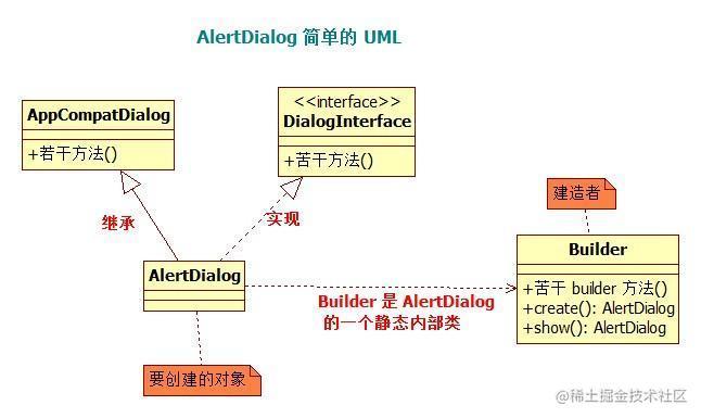 AlertDialog 简单的 UML