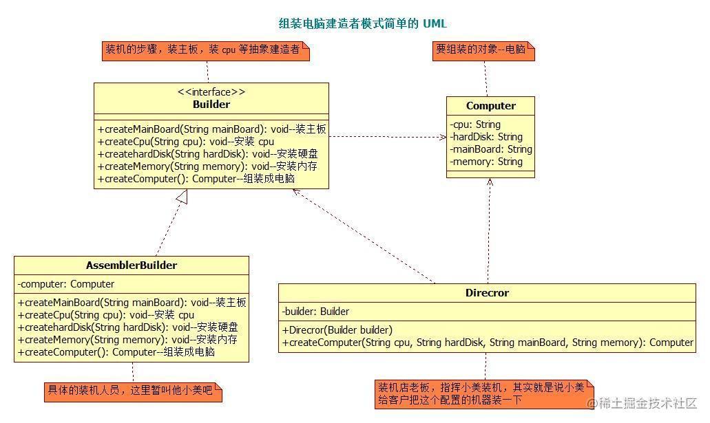 组装电脑简单的 UML