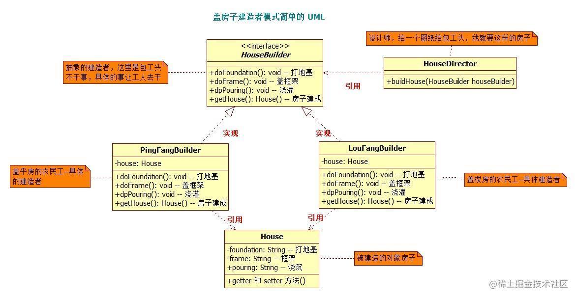 盖房子建造者模式简单的 UML