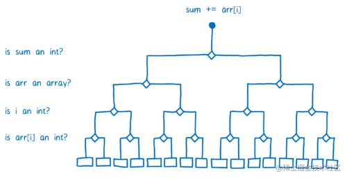 4种类型检查的决策树