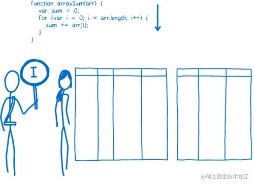 监视器监控代码运行并发出解释代码的信号