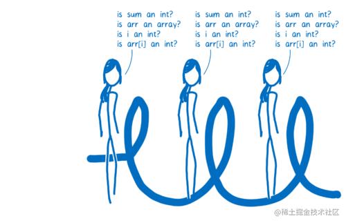 需要 JIT 在每次循环时询问类型的代码循环