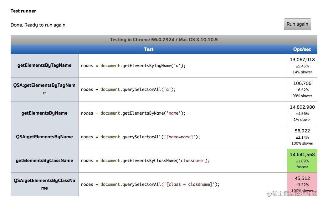 jsPerf上面的测试结果: Ops/Sec是指每秒执行操作的次数,越高越好