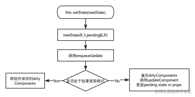 setState简化调用栈