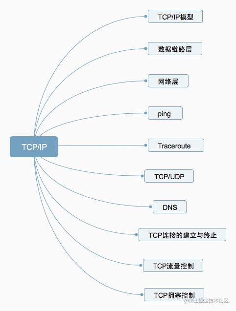 TCP/IP十个问题