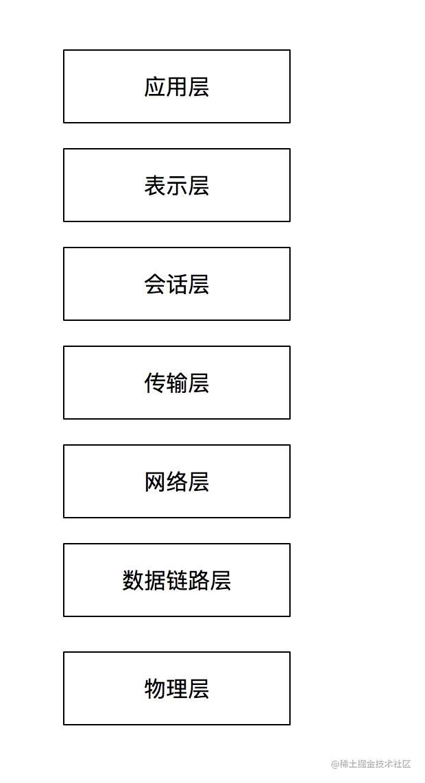OSI层次模型