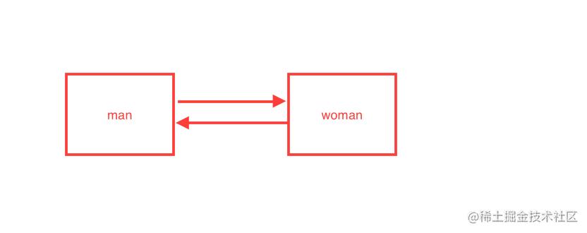 循环引用.png
