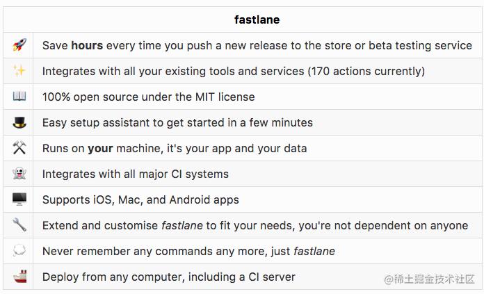 why fastlane