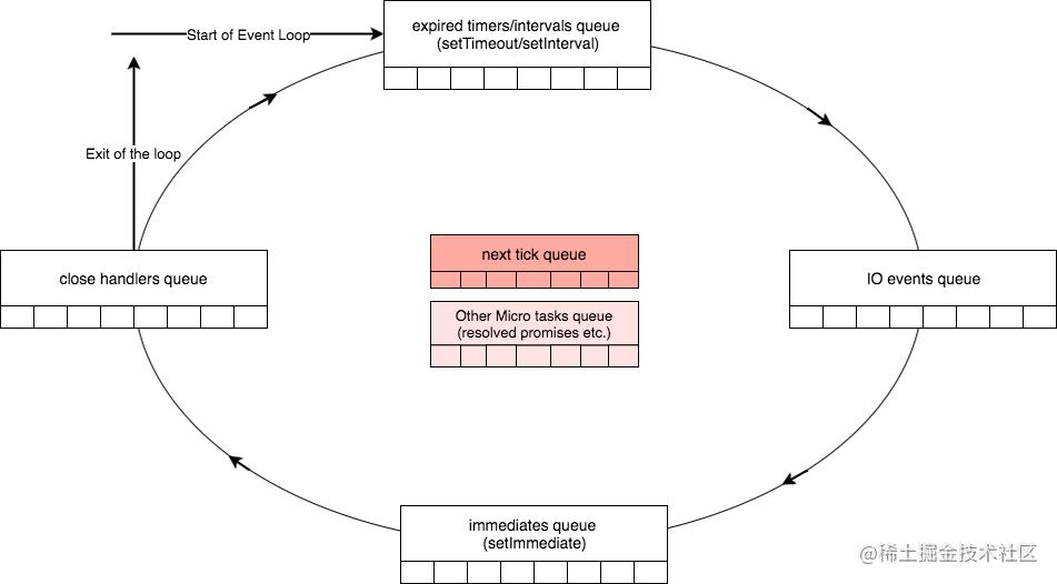 node_event_loop.png | center | 832x460