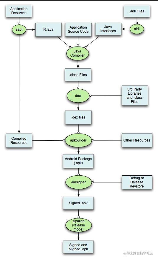 构建过程概述
