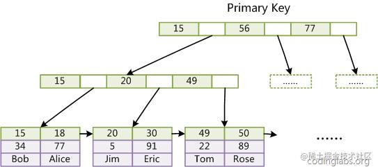InnoDB_Primarykey.png