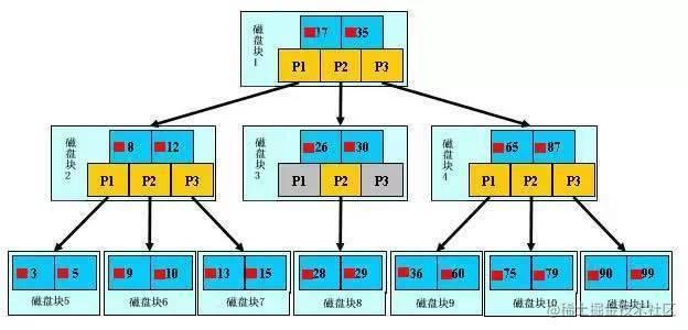 b+树.jpg