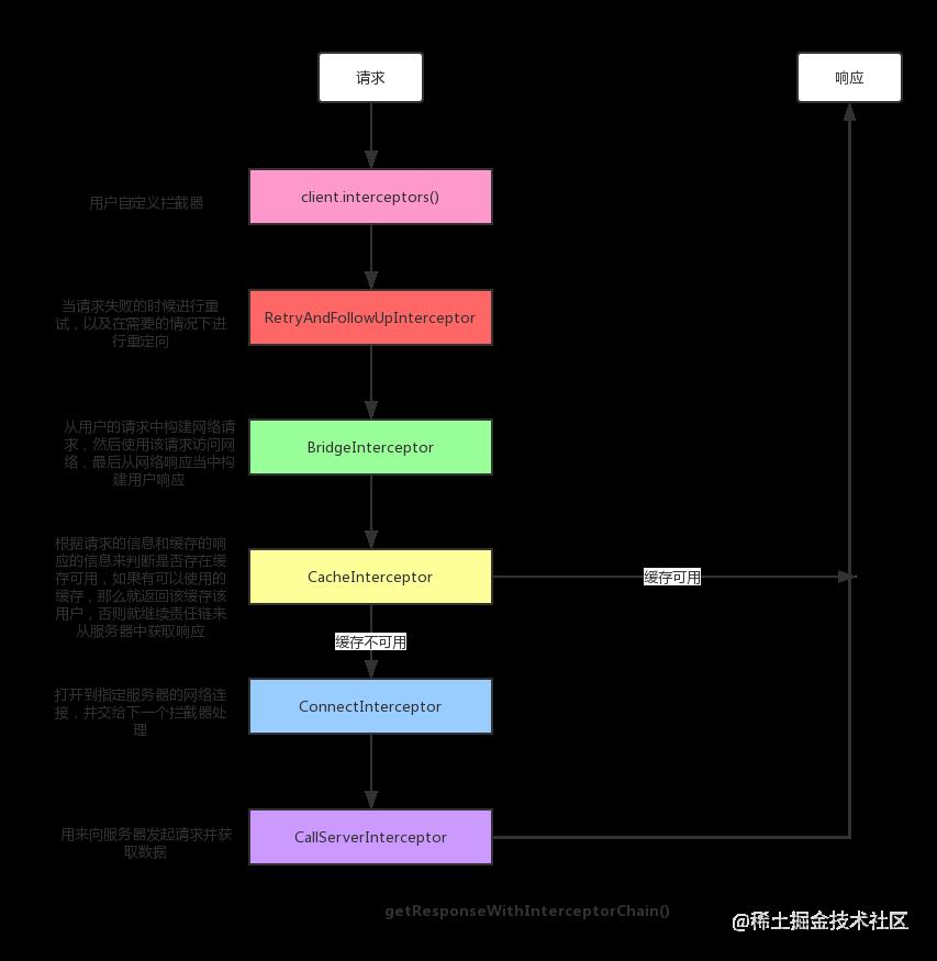 责任链执行过程