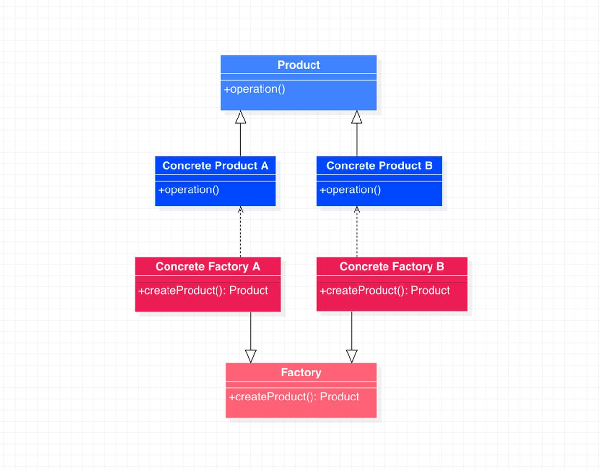 工厂方法模式类图