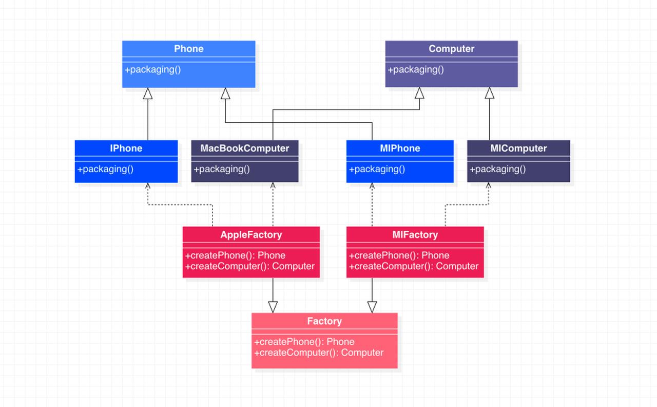 抽象工厂模式代码示例类图