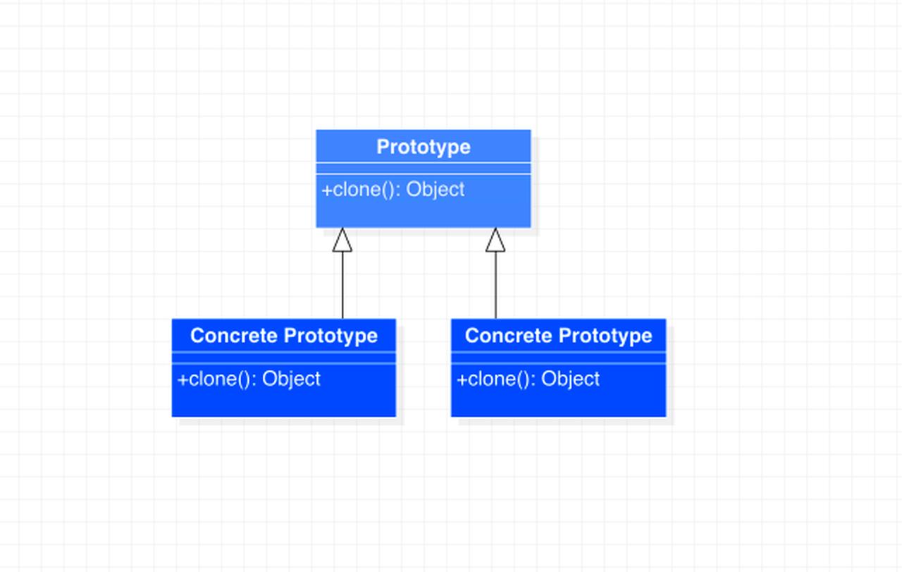 原型模式类图