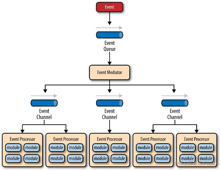 事件驱动模型
