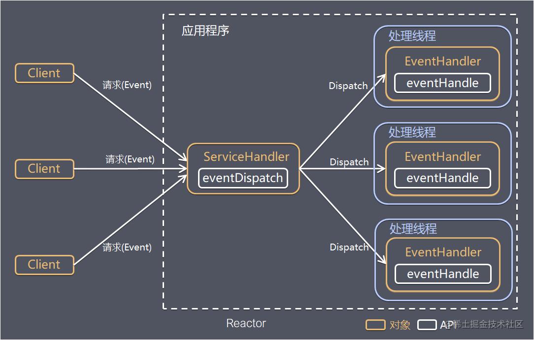 Reactor模型