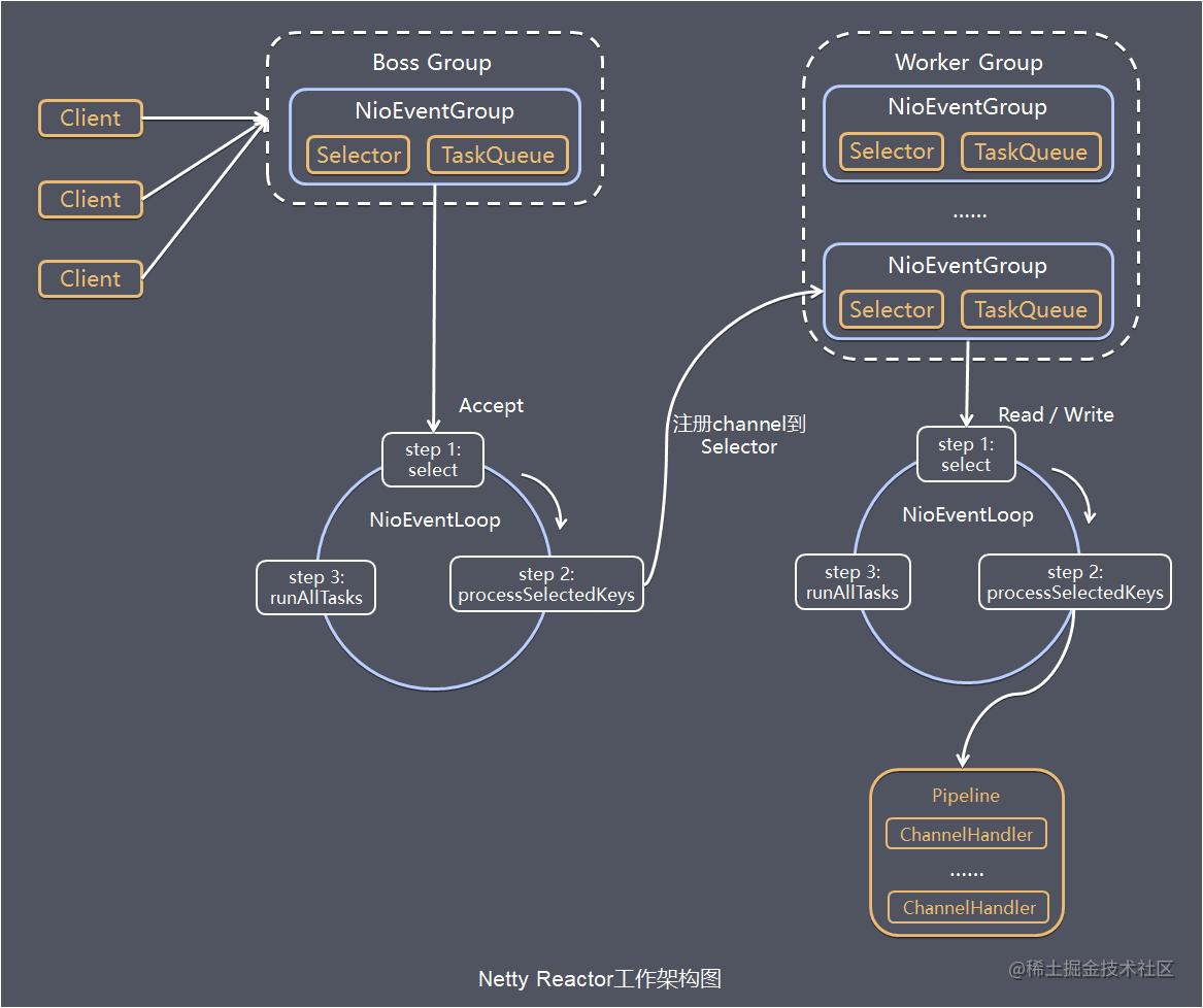 服务端Netty Reactor工作架构图