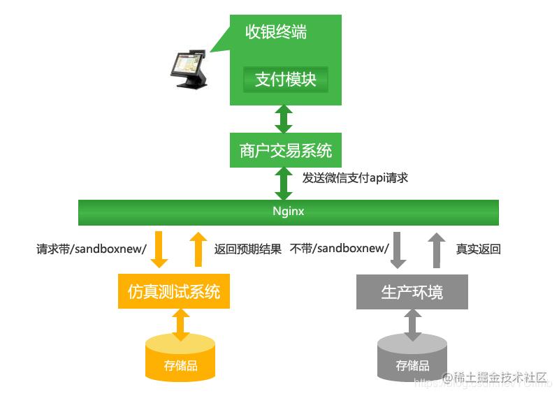 微信支付仿真测试系统1