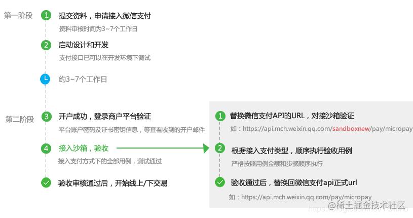图2 商户接入验收流程