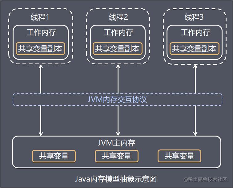 Java内存模型抽象示意图