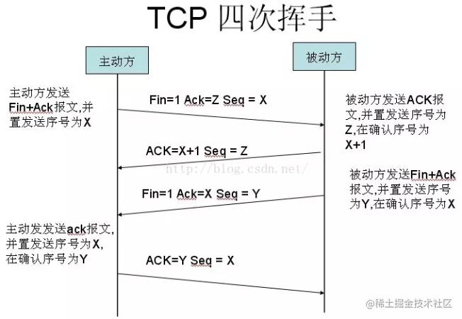 TCP 四次挥手