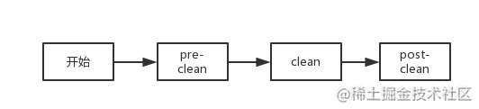 CleanLifecycle